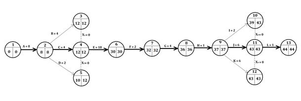 Síťový graf projektu